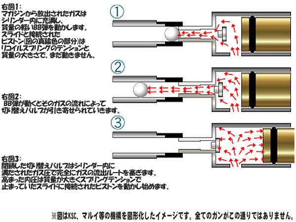 ブローバックガスガンの初速アップについて!! 左の図にあるように、発射用ガスが作動用ガスに切り替わる事によってブローバック作動をし、BB弾を発射するブローバックガンは、 ガス流量の増大による大幅なパワーアップは難しいのです。