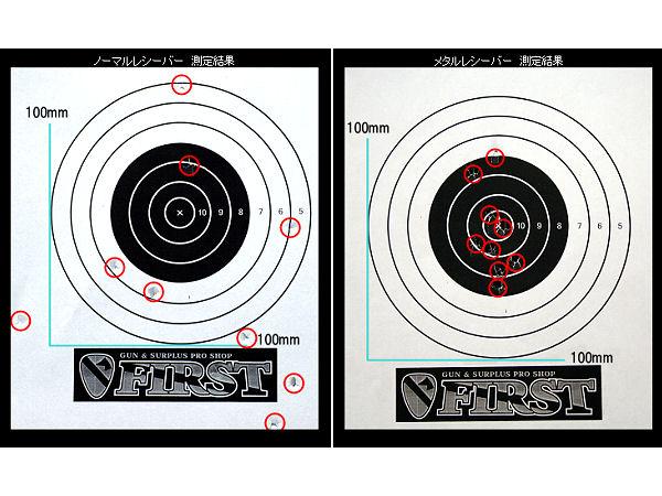 銃本体をグリップとストック部分の2箇所で固定して15mレンジで試射してみました。 ノーマルフレームでは左右にも弾が反れてしました。 参考にしてみてください。