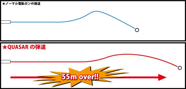 定められたレギュレーション内でありながら、50mの距離で相手と対峙しても相手からの弾は届かずこちらからの弾は相手に届く!!