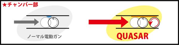 BB弾とHOPパッキンを面で接触させることにより、ノーマルより長くHOPがかかります。