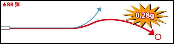 推奨BB弾は0.28g!! HOPの回転による浮力がノーマルよりも強くなるので、軽量弾ではバラつきが発生し性能を発揮できません。