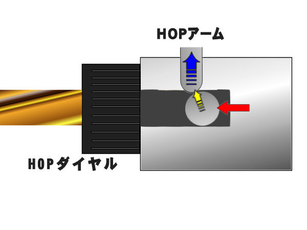 BB弾にホップ回転をかける純正HOPアームは真上テンションをかけていました。その為、BB弾がアーム下を通過すればするほどHOPアーム自体が上にずれてしまっていました